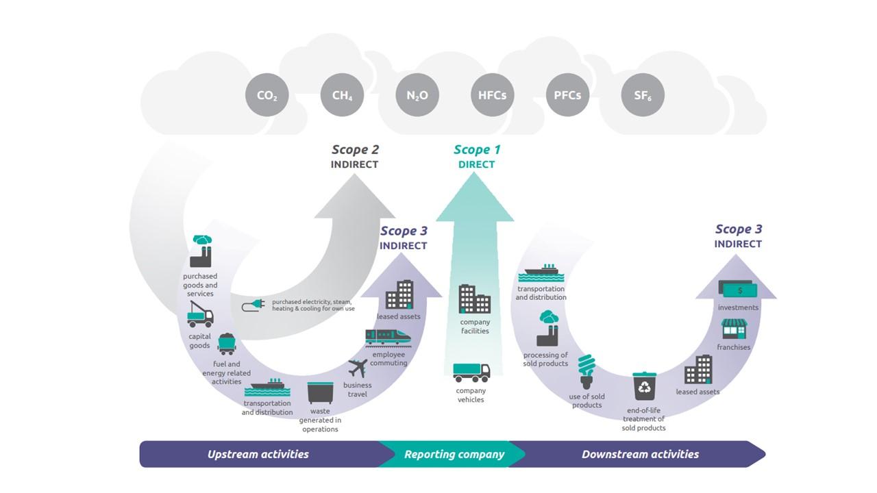 Klimaziele, Klimastrategie und Energiemanagement in Unternehmen_Jasmin Horn Consulting_Scopes